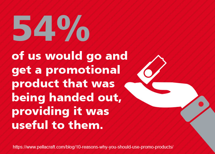54% would go and get a promotional product, providing it was useful to them