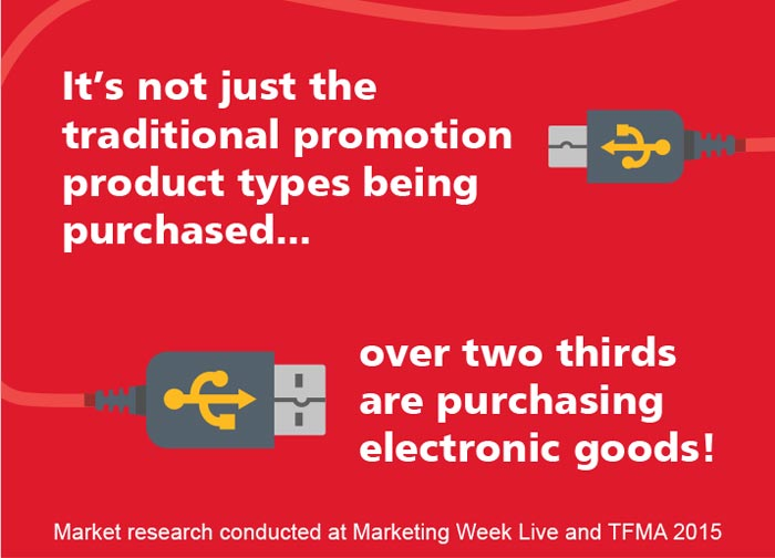 Over two thirds are purchasing electronic goods.